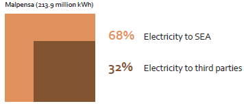 Electricity sold in 2014